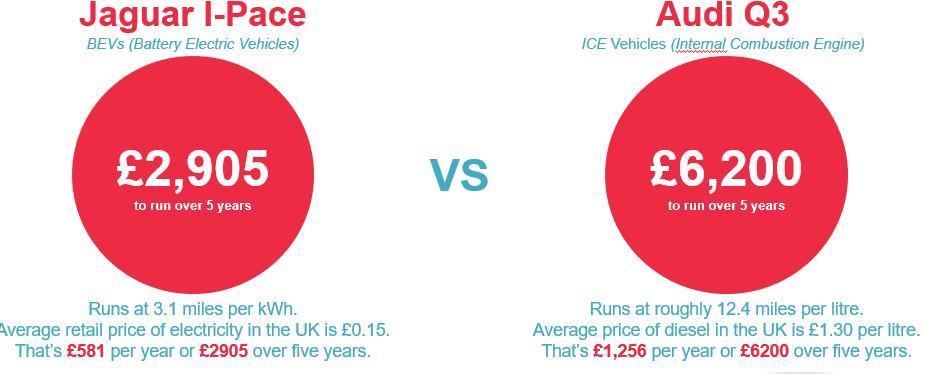 EV facts comparing a Jaguar I-Pace and Audi Q3 electric cars
