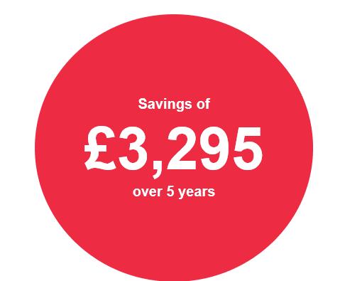 Savings of £3295 over 5 years