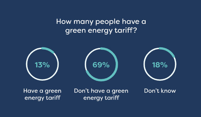 How many people have a green energy tariff