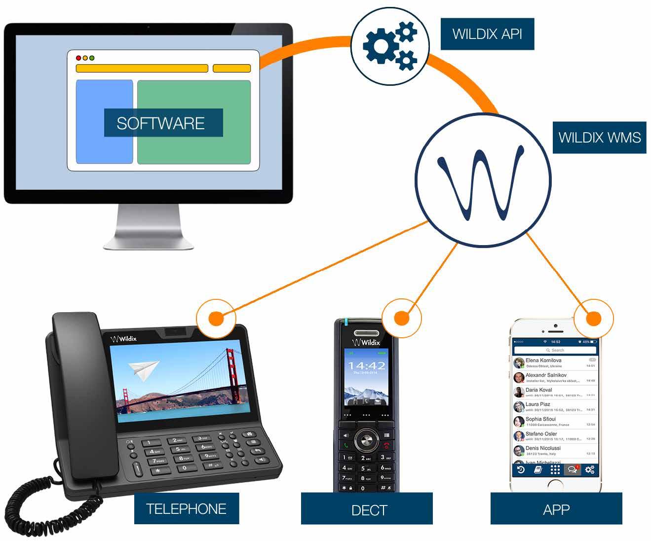 Wildix application programming interface